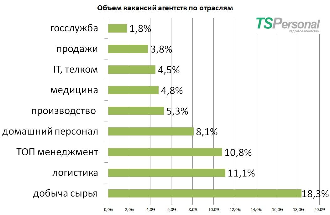 доля кадровых агентств Москвы поотраслям